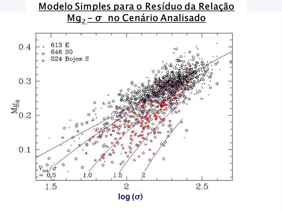 log ( σ) Modelo Simples para o Resíduo da Relação Mg 2 - σ no Cenário Analisado