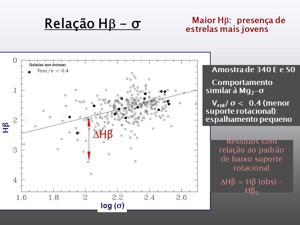 Relação H - σ Amostra de 340 E e S0 Comportamento similar à Mg 2 -σ V rot / σ < 0.4 (menor suporte rotacional): espalhamento pequeno Hβ Resíduos com relação ao padrão de baixo suporte rotacional Hβ = Hβ (obs) – Hβ 0 Maior H : presença de estrelas mais jovens log ( σ) HβHβ