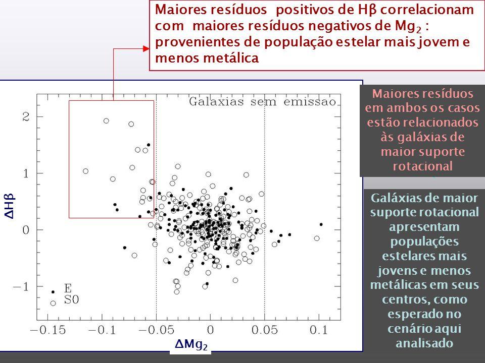 Maiores resíduos positivos de Hβ correlacionam com maiores resíduos negativos de Mg 2 : provenientes de população estelar mais jovem e menos metálica Galáxias de maior suporte rotacional apresentam populações estelares mais jovens e menos metálicas em seus centros, como esperado no cenário aqui analisado Maiores resíduos em ambos os casos estão relacionados às galáxias de maior suporte rotacional ΔMg 2 ΔHβΔHβ
