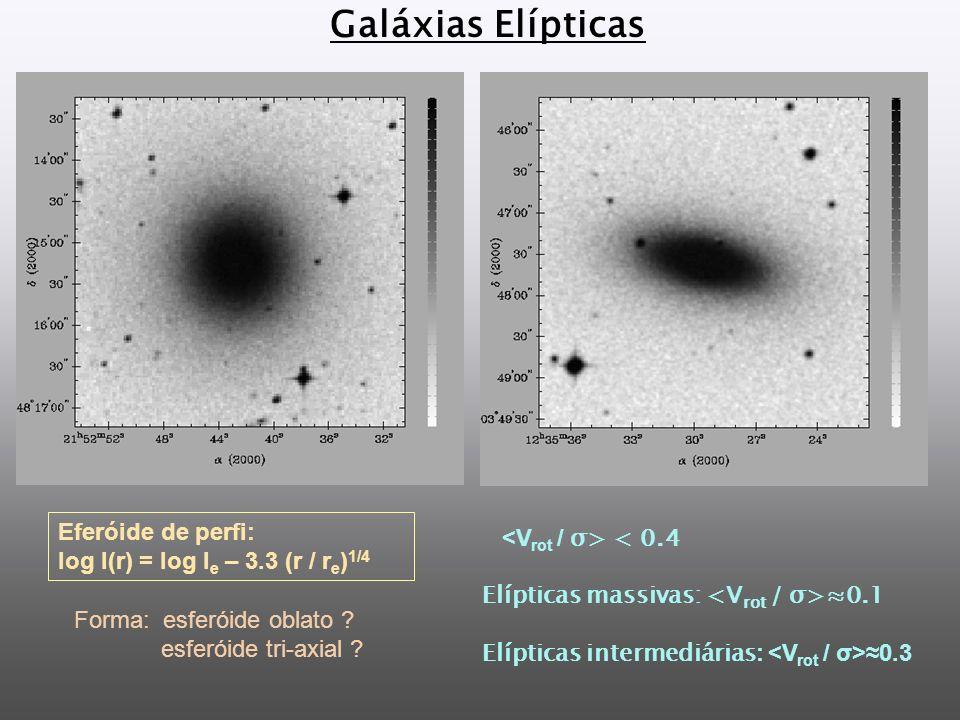 Galáxias Elípticas Eferóide de perfi: log I(r) = log I e – 3.3 (r / r e ) 1/4 < 0.4 Elípticas massivas: 0.1 Elípticas intermediárias : 0.3 Forma: esferóide oblato .