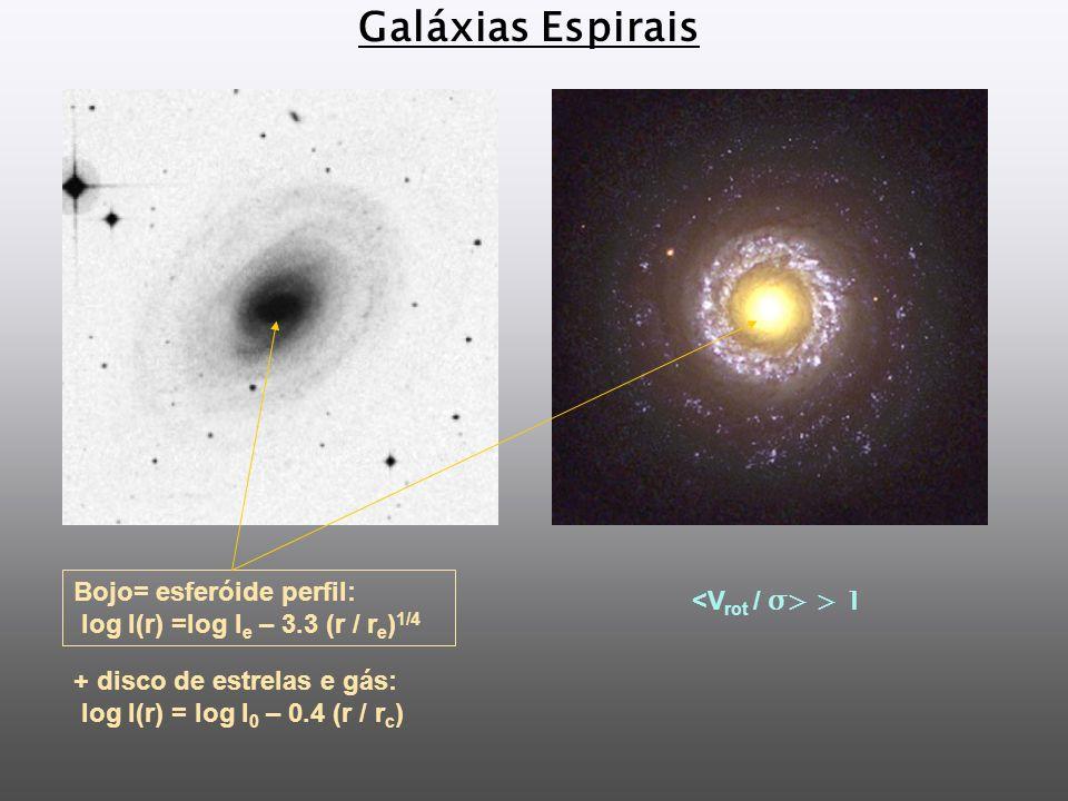 Galáxias Espirais Bojo= esferóide perfil: log I(r) =log I e – 3.3 (r / r e ) 1/4 > 1 + disco de estrelas e gás: log I(r) = log I 0 – 0.4 (r / r c )