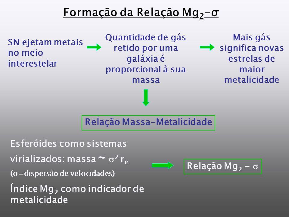 Formação da Relação Mg 2 -σ Relação Massa-Metalicidade SN ejetam metais no meio interestelar Quantidade de gás retido por uma galáxia é proporcional à sua massa Mais gás significa novas estrelas de maior metalicidade Relação Mg 2 - Esferóides como sistemas virializados: massa ~ 2 r e (σ=dispersão de velocidades) Índice Mg 2 como indicador de metalicidade