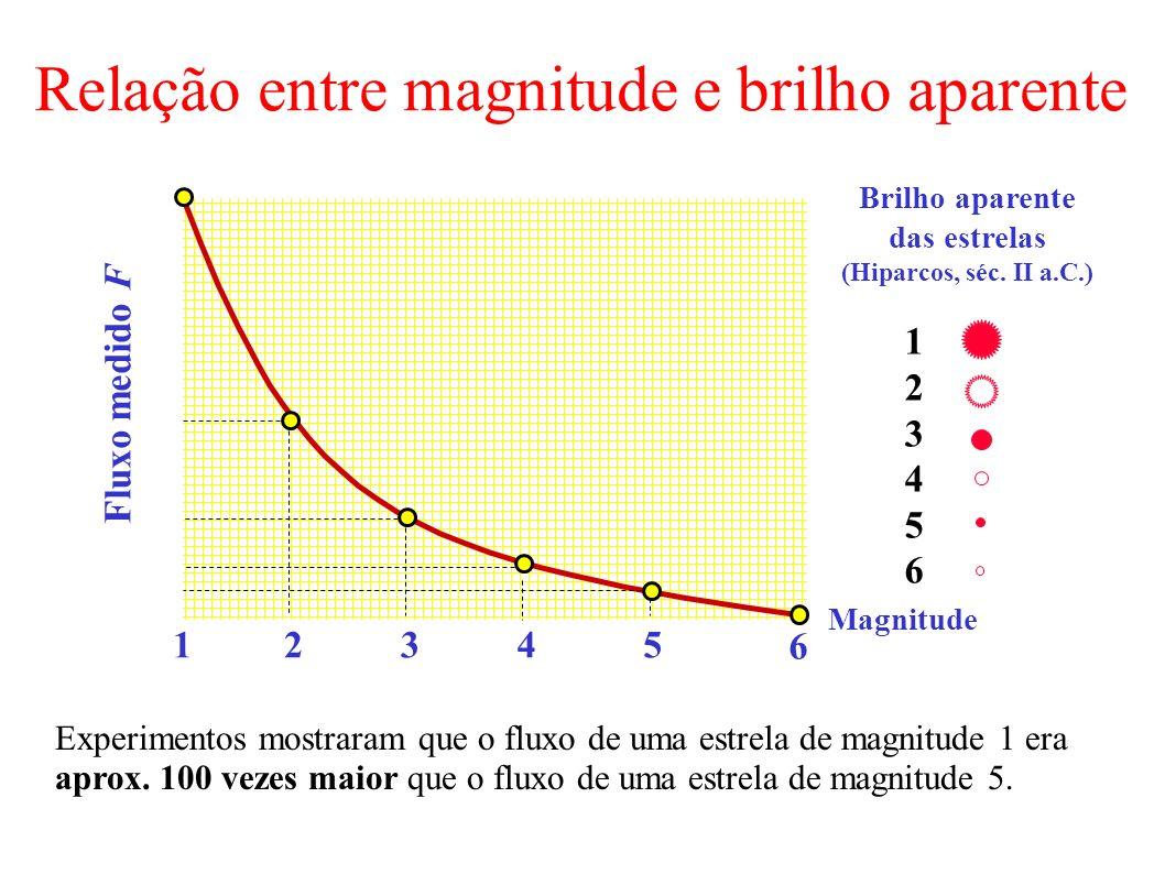 Relação entre magnitude e brilho aparente 12345 6 Fluxo medido F Magnitude 123456123456 Brilho aparente das estrelas (Hiparcos, séc. II a.C.) Experime