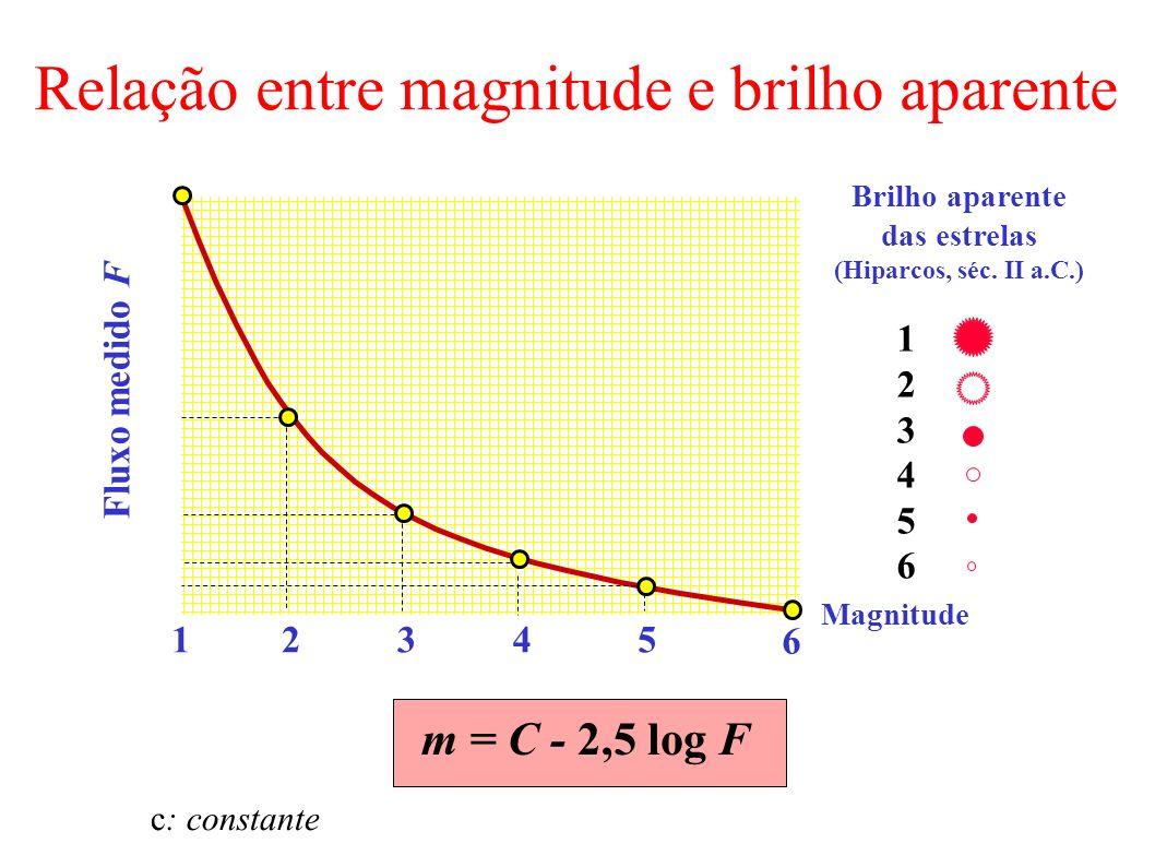 Relação entre magnitude e brilho aparente 12345 6 Fluxo medido F Magnitude 123456123456 Brilho aparente das estrelas (Hiparcos, séc. II a.C.) m = C -