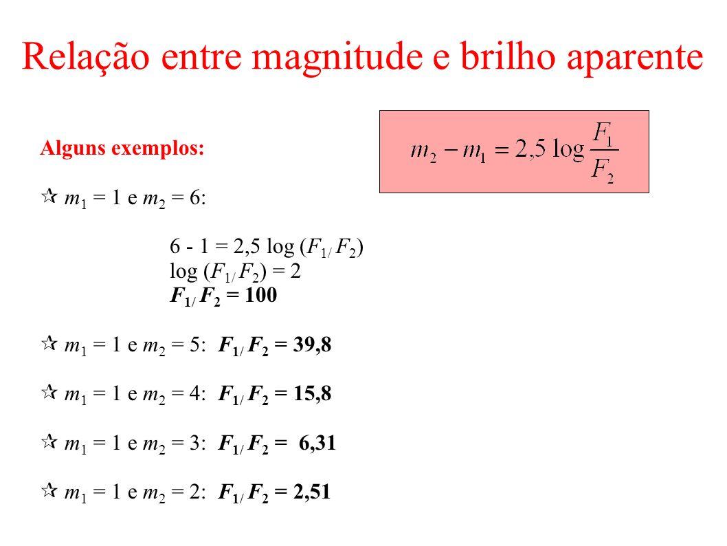 Relação entre magnitude e brilho aparente Alguns exemplos: m 1 = 1 e m 2 = 6: 6 - 1 = 2,5 log (F 1/ F 2 ) log (F 1/ F 2 ) = 2 F 1/ F 2 = 100 m 1 = 1 e