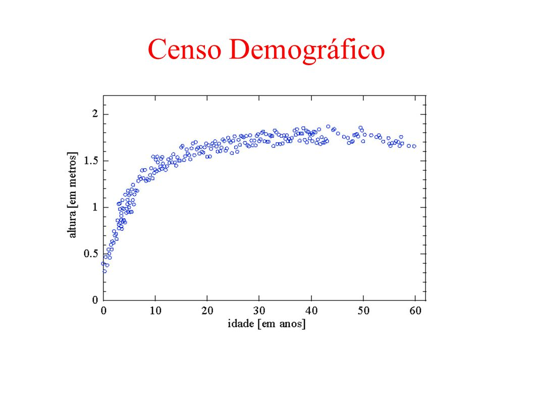 Censo Demográfico