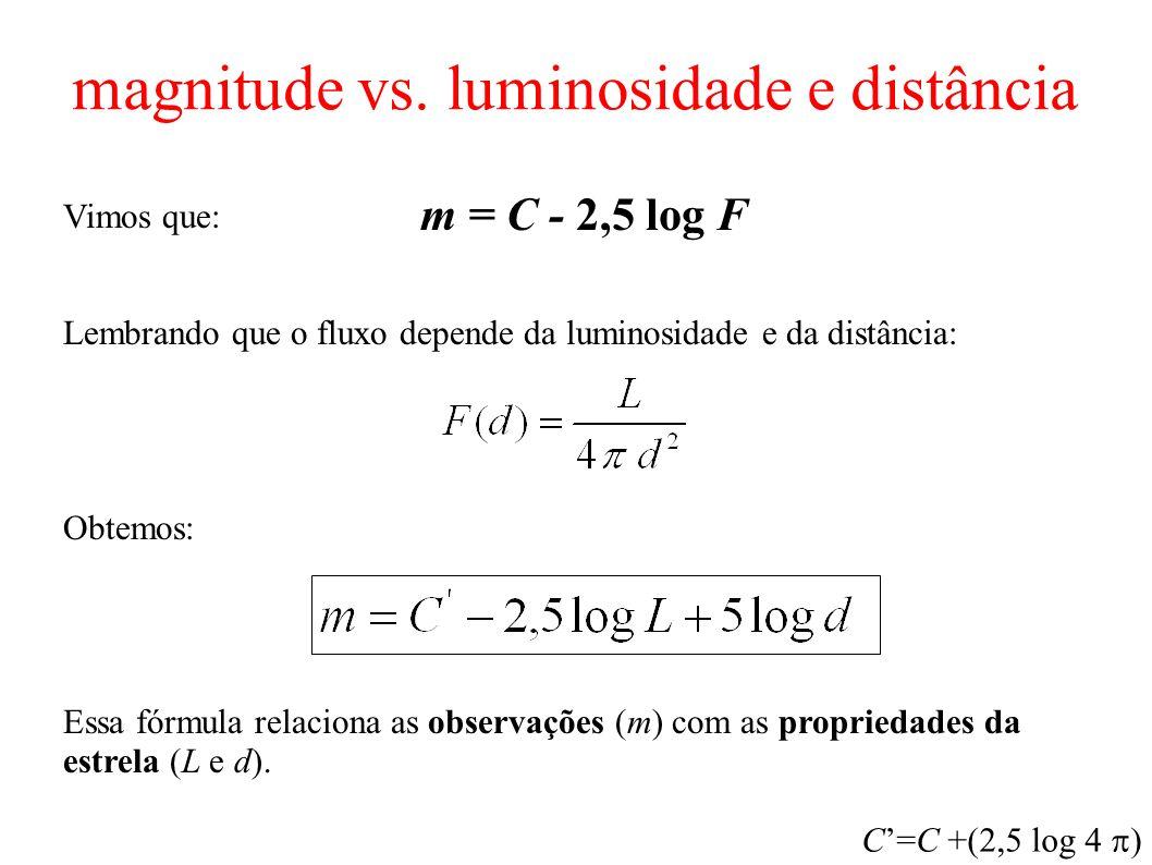 magnitude vs. luminosidade e distância Vimos que: Lembrando que o fluxo depende da luminosidade e da distância: Obtemos: Essa fórmula relaciona as obs