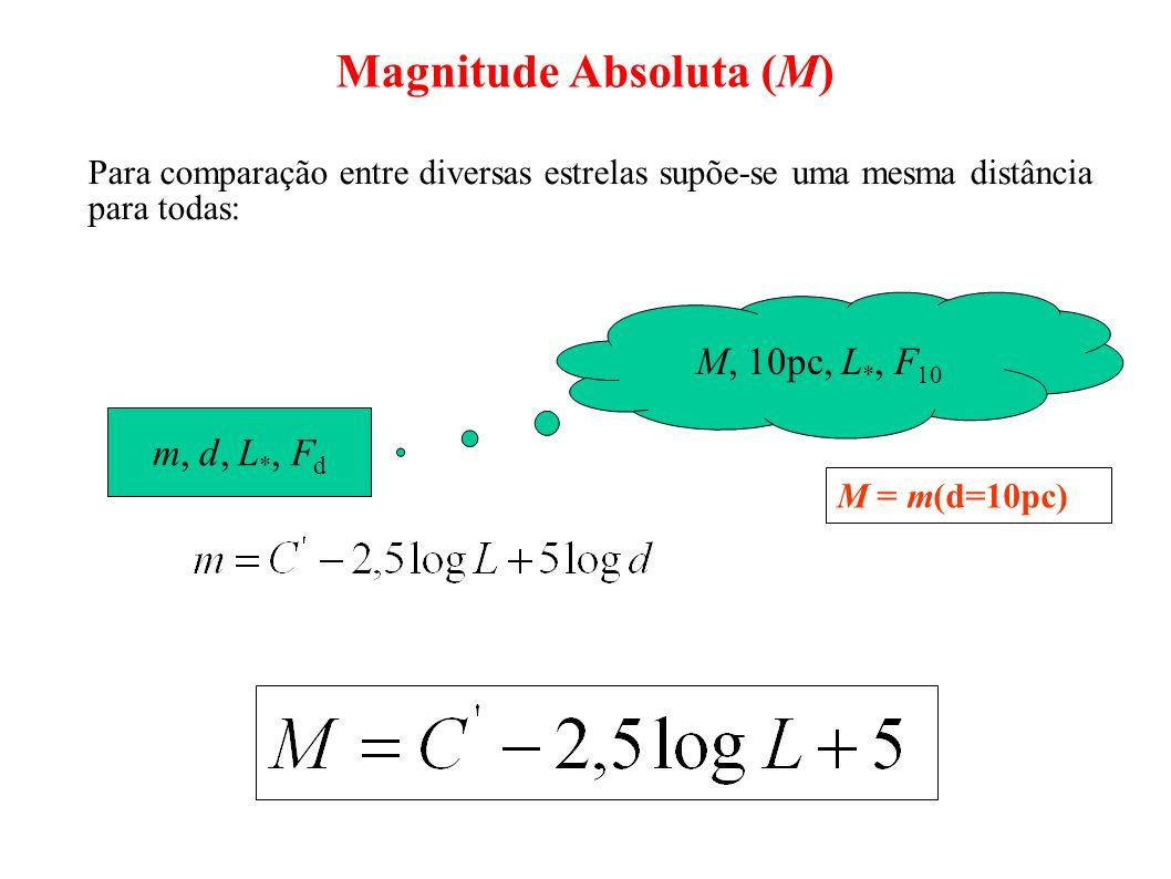 Magnitude Absoluta (M) Para comparação entre diversas estrelas supõe-se uma mesma distância para todas: m, d, L *, F d M, 10pc, L *, F 10 M = m(d=10pc