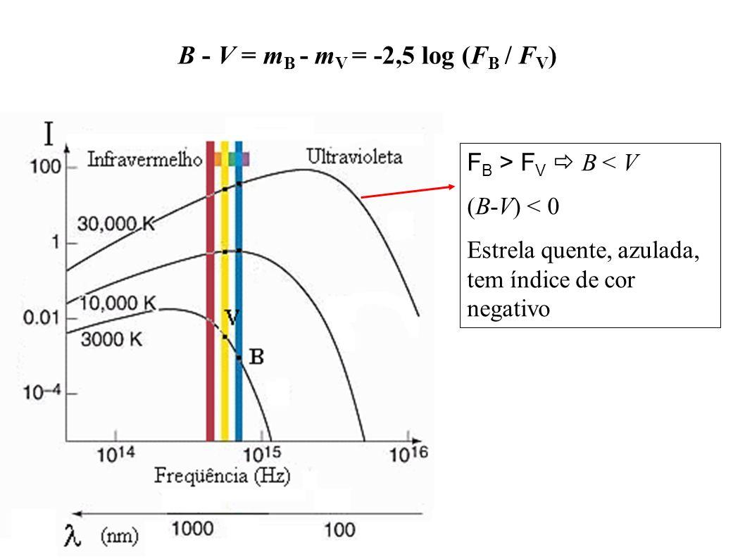 F B > F V B < V (B-V) < 0 Estrela quente, azulada, tem índice de cor negativo B - V = m B - m V = -2,5 log (F B / F V )