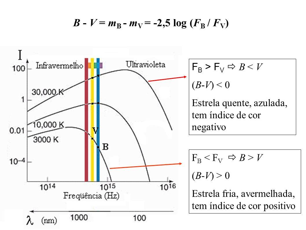 F B V (B-V) > 0 Estrela fria, avermelhada, tem índice de cor positivo B - V = m B - m V = -2,5 log (F B / F V ) F B > F V B < V (B-V) < 0 Estrela quen