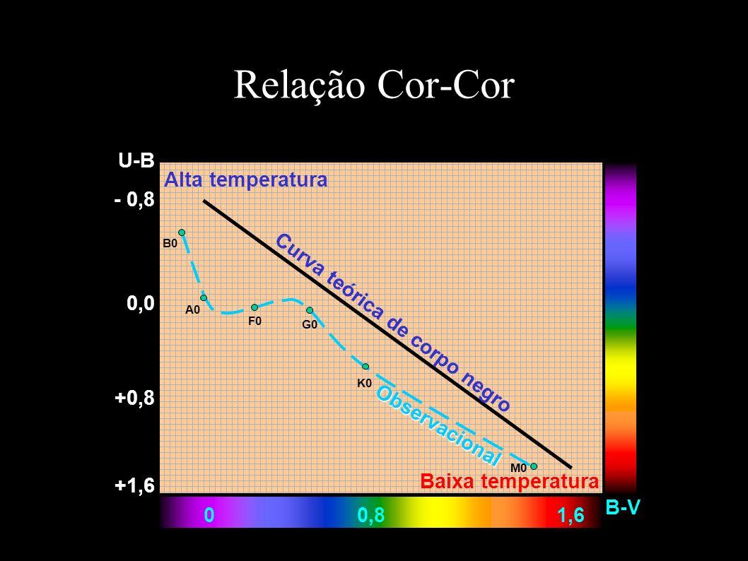 Relação Cor-Cor U-B B-V 00,81,6 - 0,8 +1,6 Observacional Alta temperatura 0,0 +0,8 Curva teórica de corpo negro Baixa temperatura B0 A0 F0 G0 K0 M0