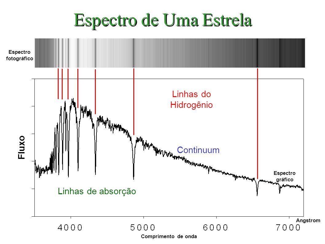 Linhas do Hidrogênio Continuum Linhas de absorção Espectro fotográfico Espectro gráfico Comprimento de onda Angstrom Fluxo Espectro de Uma Estrela