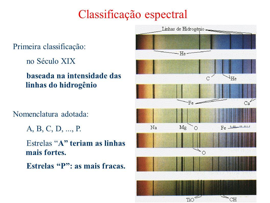 Classificação espectral Primeira classificação: no Século XIX baseada na intensidade das linhas do hidrogênio Nomenclatura adotada: A, B, C, D,..., P.