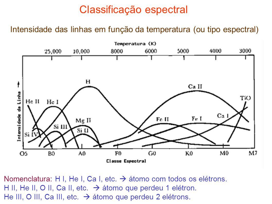 Classificação espectral Intensidade das linhas em função da temperatura (ou tipo espectral) Nomenclatura: H I, He I, Ca I, etc. átomo com todos os elé