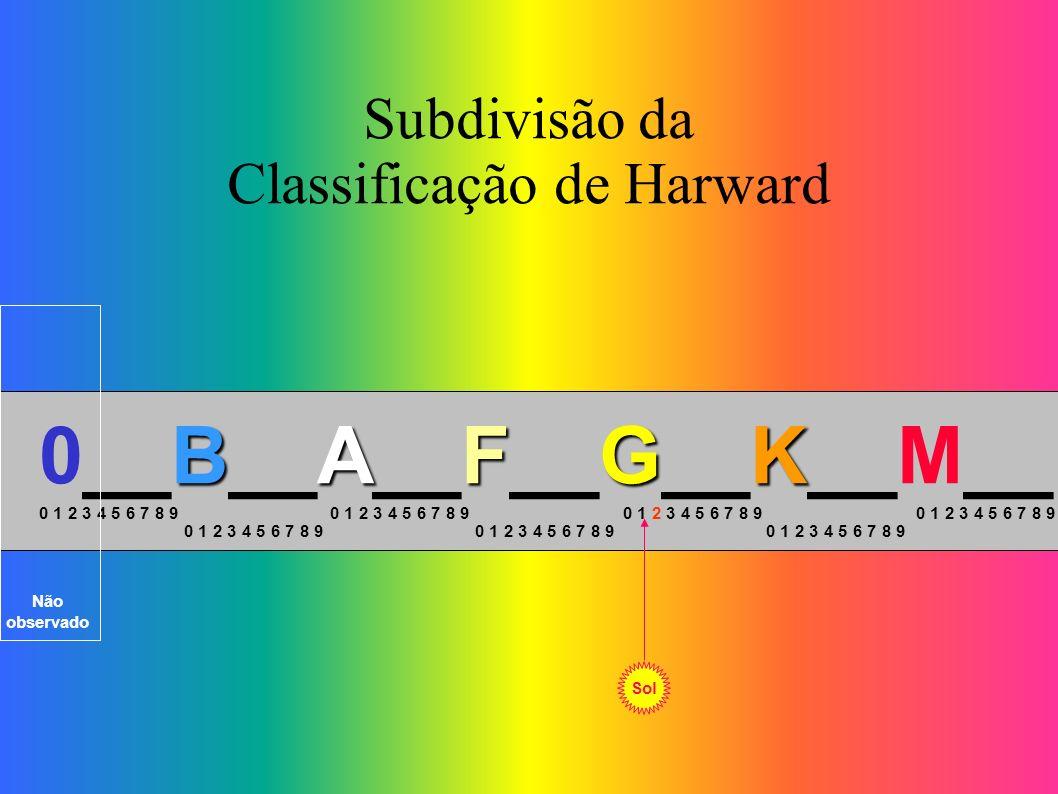 Subdivisão da Classificação de Harward BAFGK 0__B__A__F__G__K__M__ 0 1 2 3 4 5 6 7 8 9 Sol Não observado