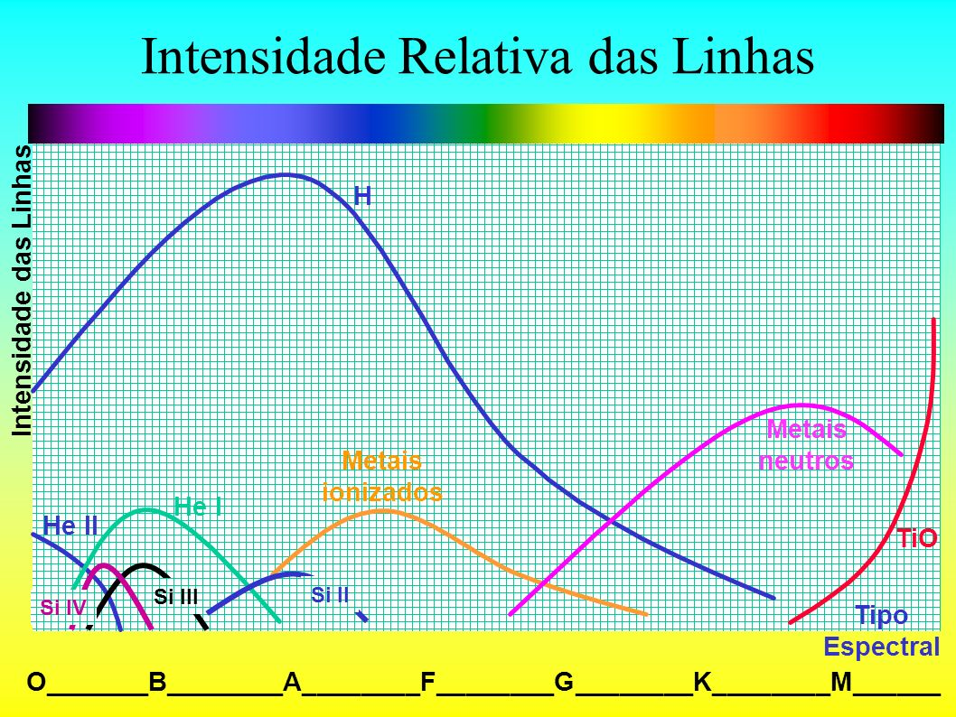 Intensidade Relativa das Linhas O_______B________A________F________G________K________M______ H He II He I Metais ionizados Metais neutros TiO Intensid