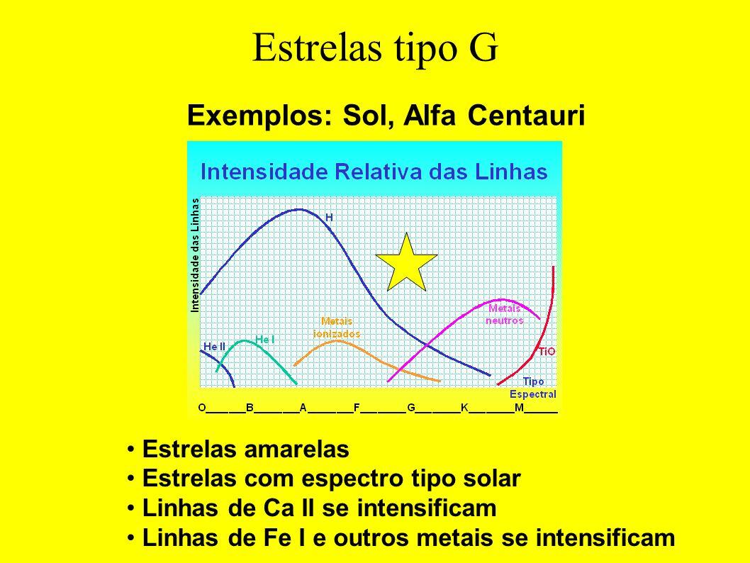 Estrelas tipo G Estrelas amarelas Estrelas com espectro tipo solar Linhas de Ca II se intensificam Linhas de Fe I e outros metais se intensificam Exem