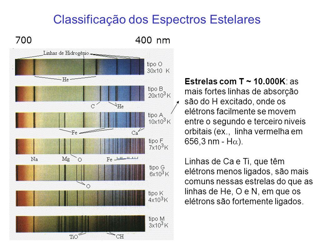 Classificação dos Espectros Estelares Estrelas com T ~ 10.000K: as mais fortes linhas de absorção são do H excitado, onde os elétrons facilmente se mo
