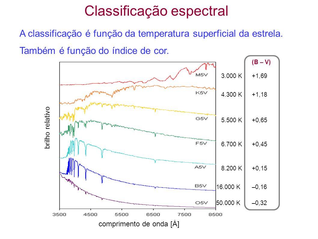 Classificação espectral A classificação é função da temperatura superficial da estrela. Também é função do índice de cor. brilho relativo comprimento
