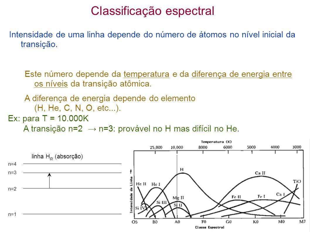 Classificação espectral Intensidade de uma linha depende do número de átomos no nível inicial da transição. Este número depende da temperatura e da di