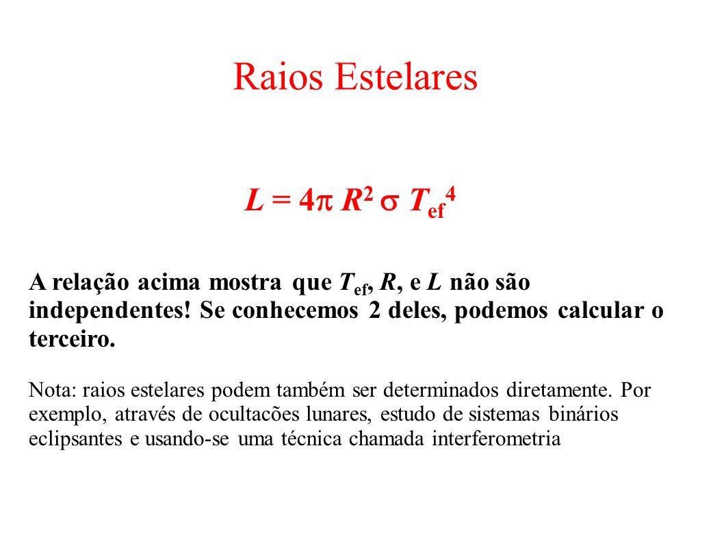 Raios Estelares L = 4 R 2 T ef 4 A relação acima mostra que T ef, R, e L não são independentes! Se conhecemos 2 deles, podemos calcular o terceiro. No