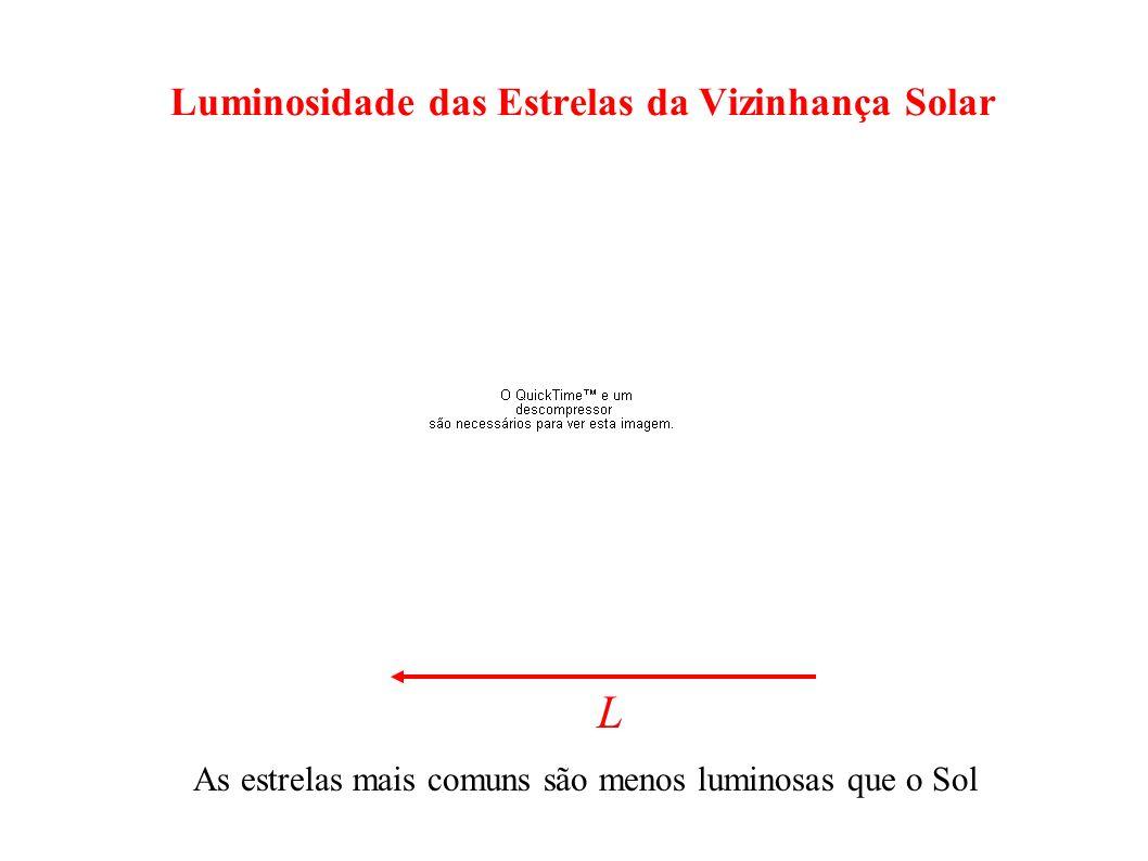 Luminosidade das Estrelas da Vizinhança Solar L As estrelas mais comuns são menos luminosas que o Sol