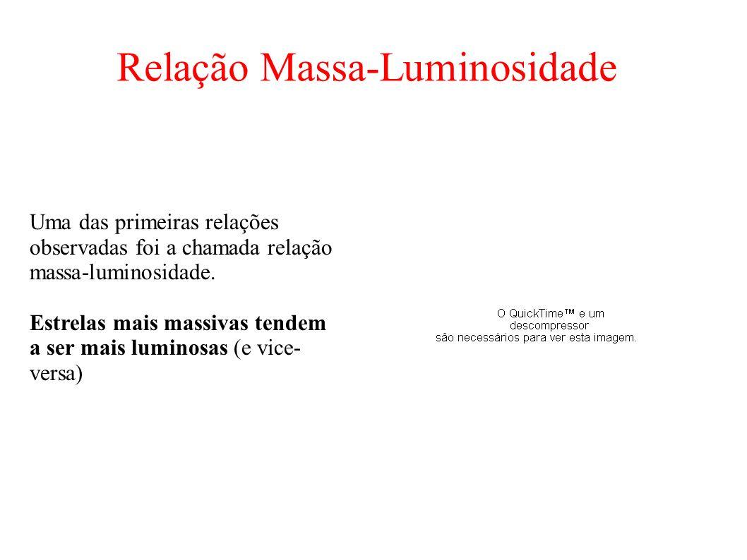 Relação Massa-Luminosidade Uma das primeiras relações observadas foi a chamada relação massa-luminosidade. Estrelas mais massivas tendem a ser mais lu