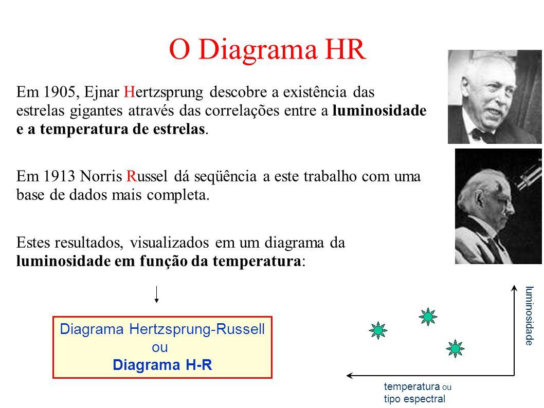 Em 1905, Ejnar Hertzsprung descobre a existência das estrelas gigantes através das correlações entre a luminosidade e a temperatura de estrelas. Em 19