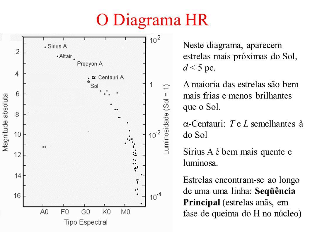 Neste diagrama, aparecem estrelas mais próximas do Sol, d < 5 pc. A maioria das estrelas são bem mais frias e menos brilhantes que o Sol. -Centauri: T