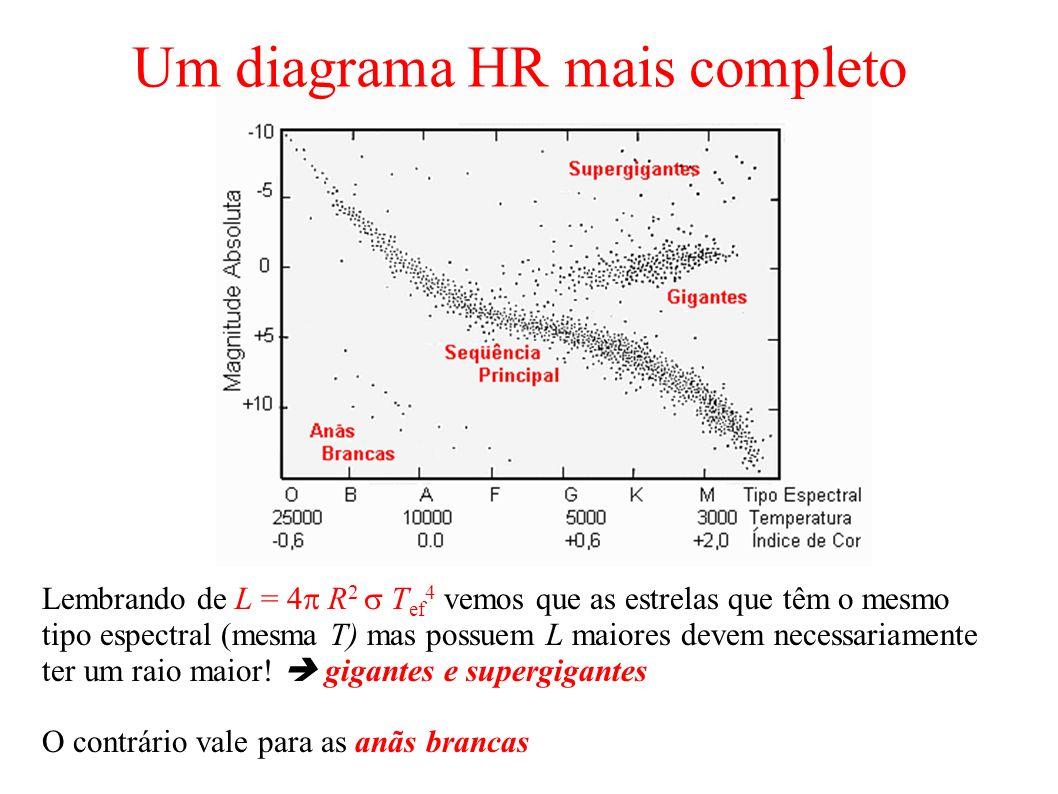 Um diagrama HR mais completo Lembrando de L = 4 R 2 T ef 4 vemos que as estrelas que têm o mesmo tipo espectral (mesma T) mas possuem L maiores devem