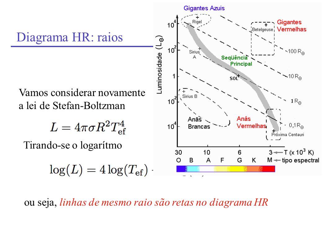 Diagrama HR: raios Vamos considerar novamente a lei de Stefan-Boltzman Tirando-se o logarítmo ou seja, linhas de mesmo raio são retas no diagrama HR