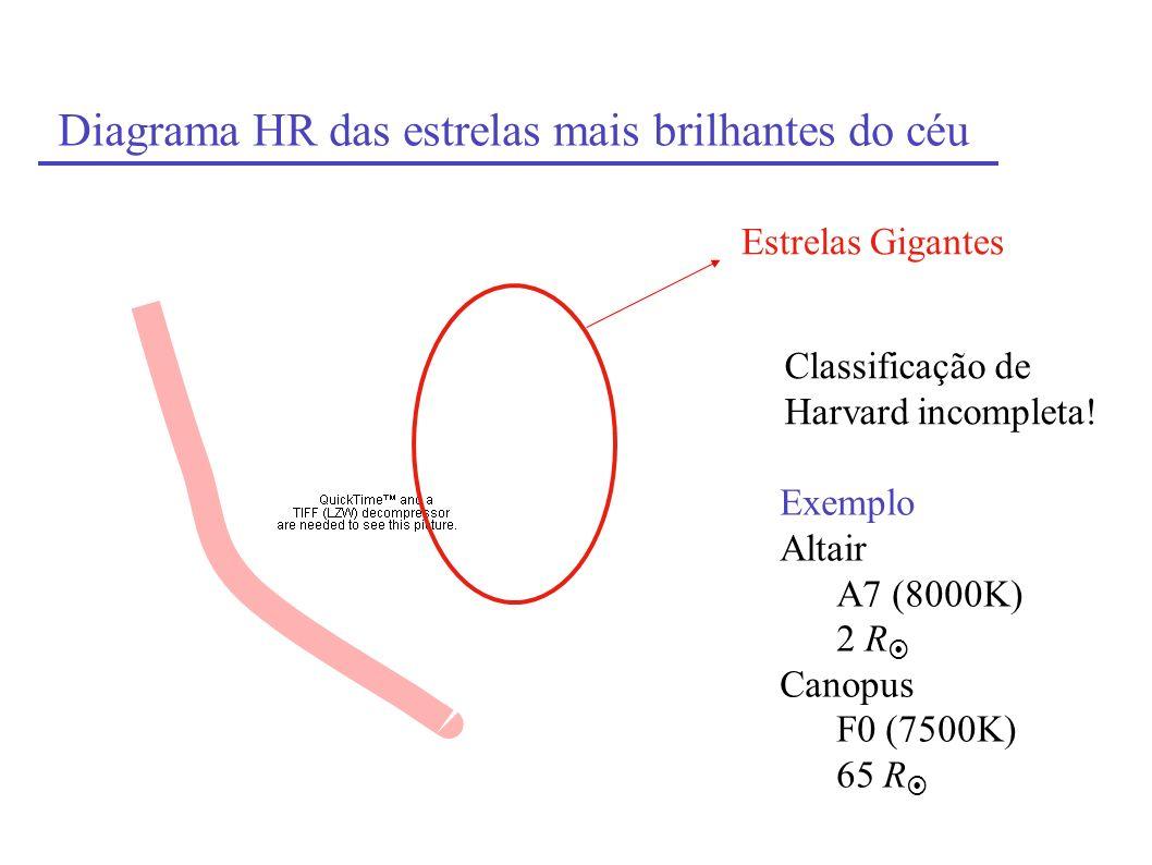 Diagrama HR das estrelas mais brilhantes do céu Estrelas Gigantes Exemplo Altair A7 (8000K) 2 R Canopus F0 (7500K) 65 R Classificação de Harvard incom