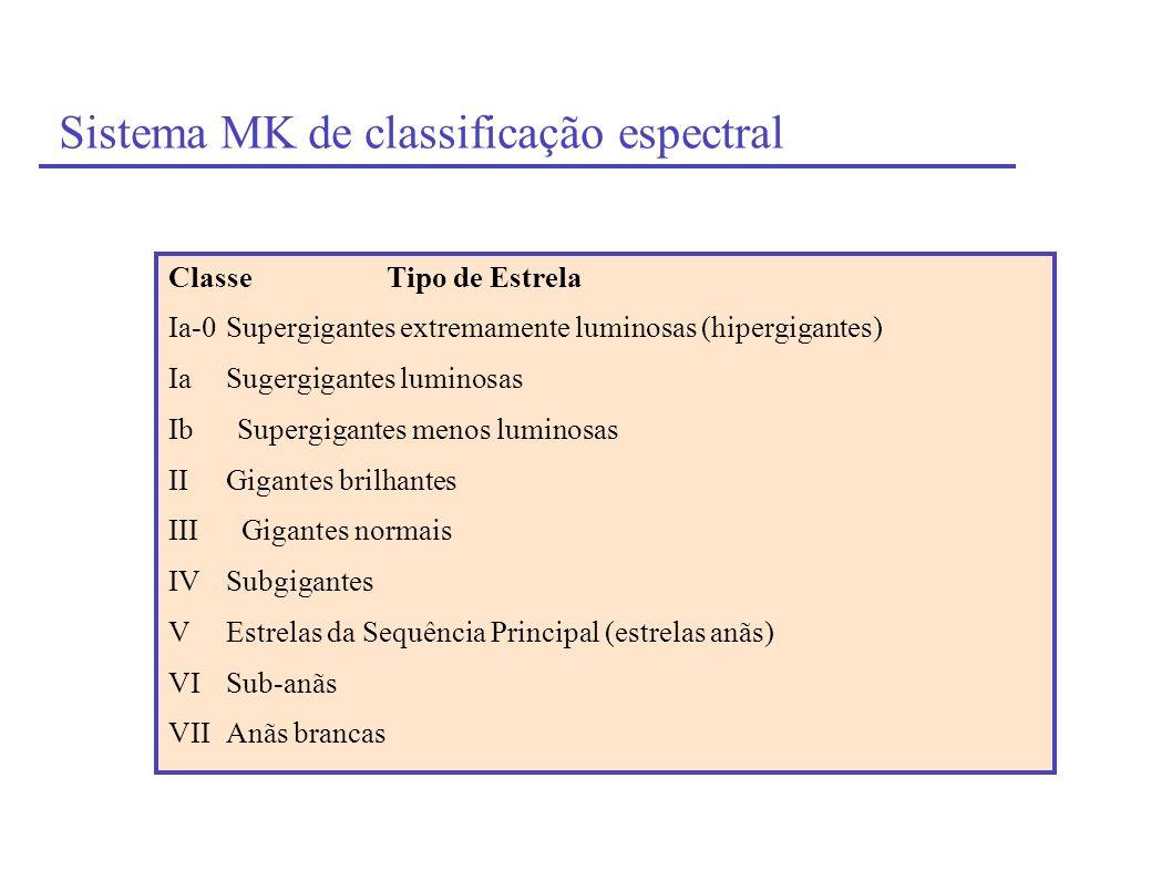 Sistema MK de classificação espectral Classe Tipo de Estrela Ia-0Supergigantes extremamente luminosas (hipergigantes) IaSugergigantes luminosas Ib Sup