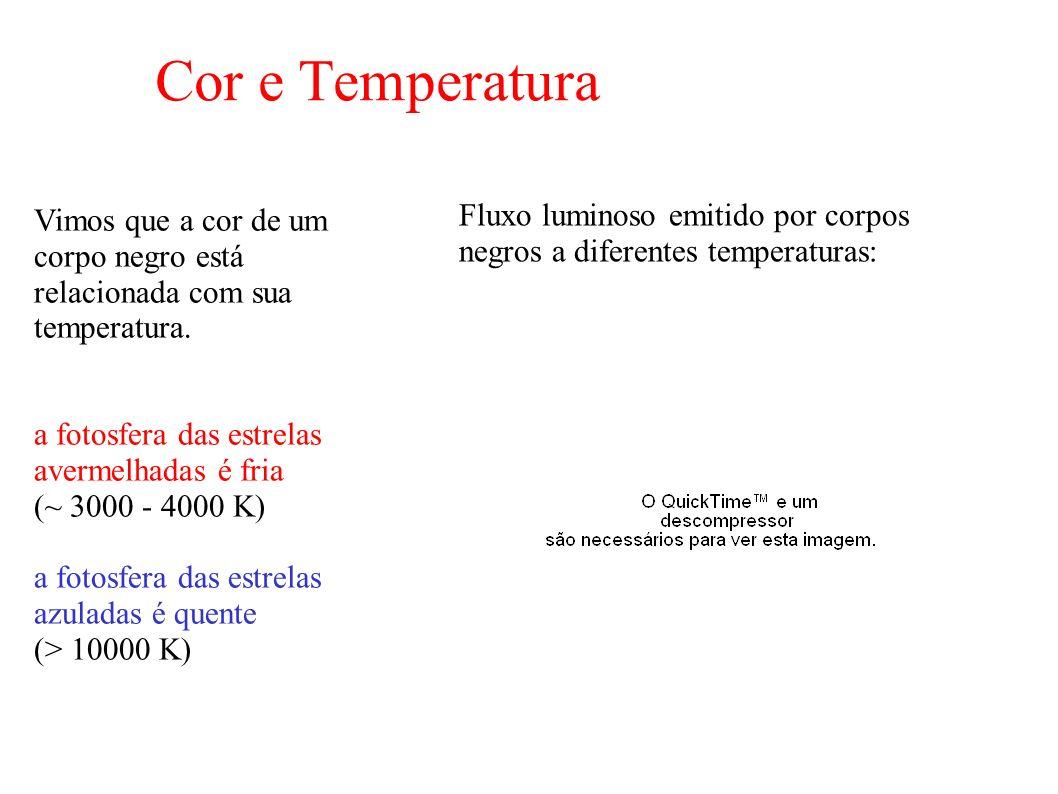 Cor e Temperatura Vimos que a cor de um corpo negro está relacionada com sua temperatura. a fotosfera das estrelas avermelhadas é fria (~ 3000 - 4000