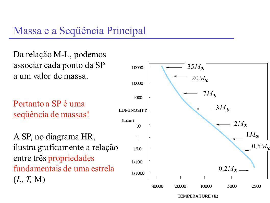 Massa e a Seqüência Principal Da relação M-L, podemos associar cada ponto da SP a um valor de massa. Portanto a SP é uma seqüência de massas! A SP, no