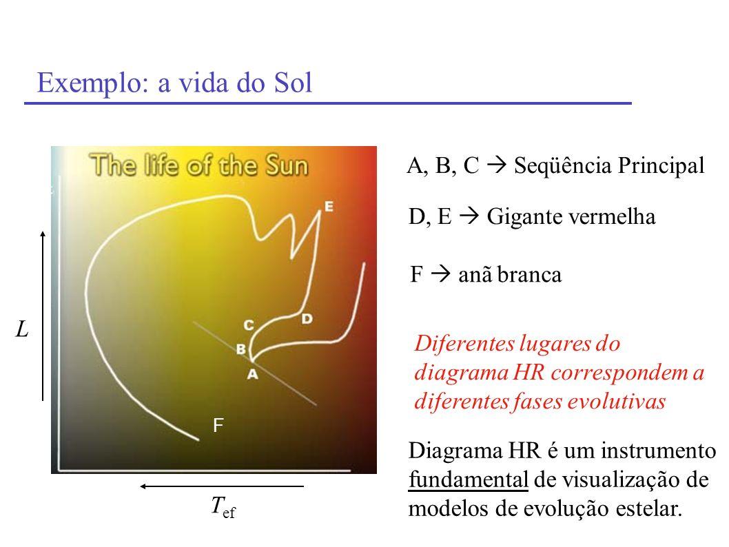 Exemplo: a vida do Sol T ef L A, B, C Seqüência Principal D, E Gigante vermelha F F anã branca Diferentes lugares do diagrama HR correspondem a difere