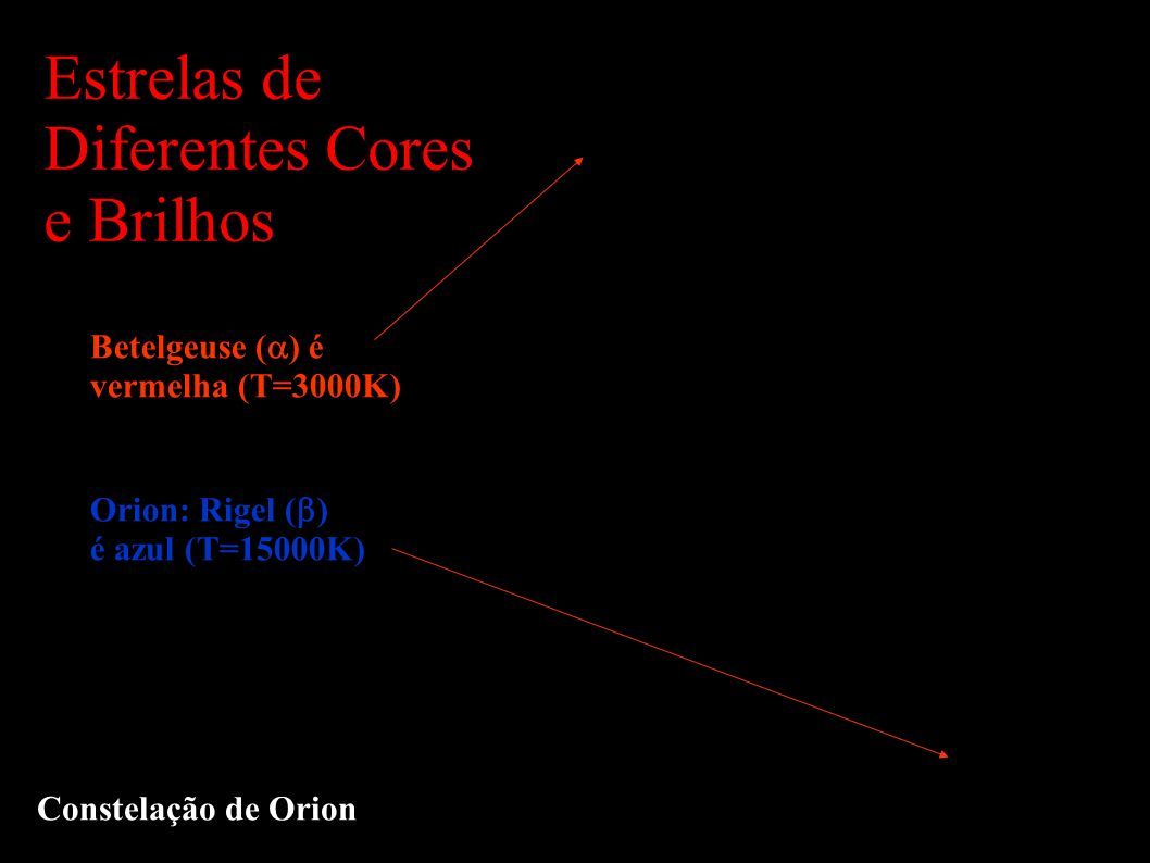 Estrelas de Diferentes Cores e Brilhos Constelação de Orion Betelgeuse ( ) é vermelha (T=3000K) Orion: Rigel ( ) é azul (T=15000K)