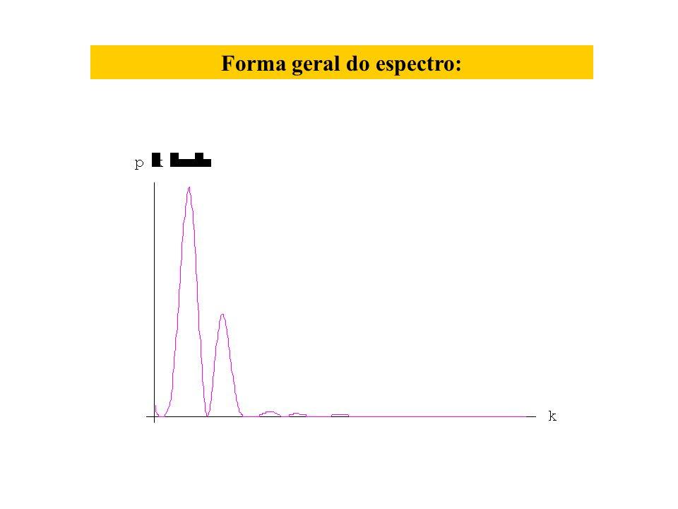 Forma geral do espectro: