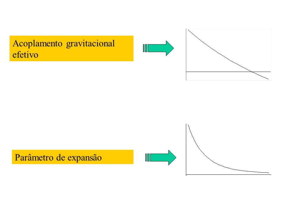 Acoplamento gravitacional efetivo Parâmetro de expansão
