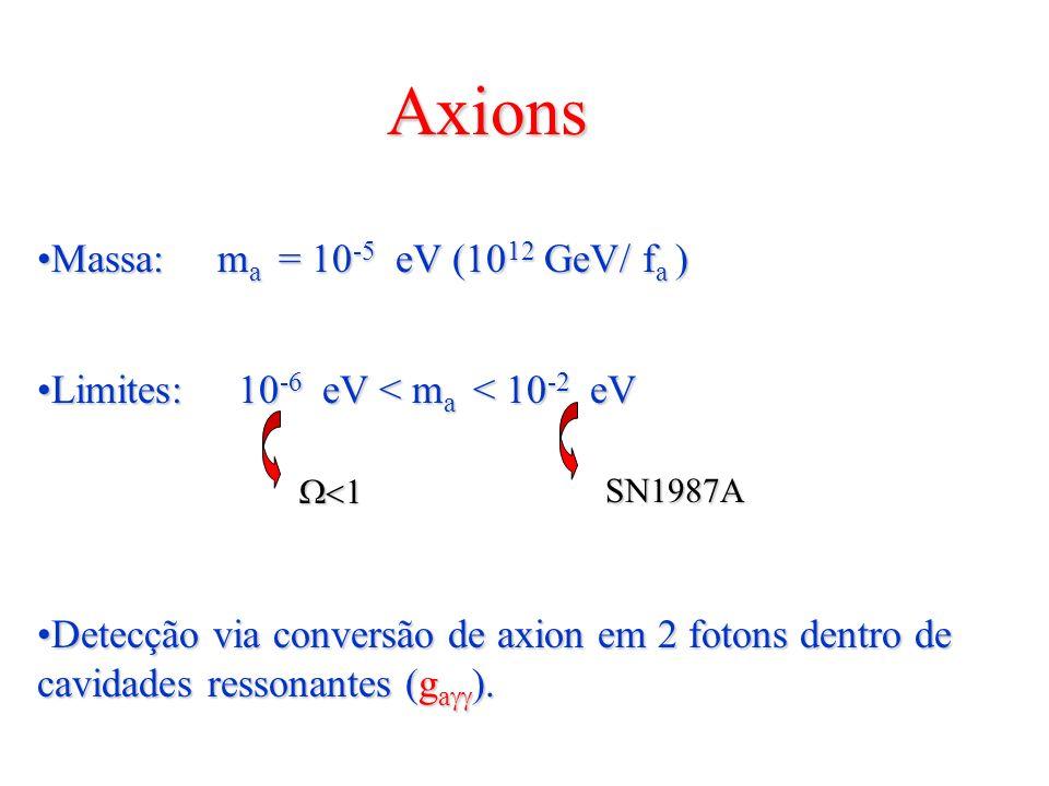 Axions Partículas que surgem em modelos sem violação de CPPartículas que surgem em modelos sem violação de CP em interações fortes (simetria de Peccei-Quinn).