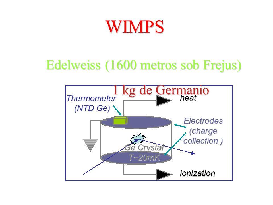 WIMPS Detecção direta de WIMPSDetecção direta de WIMPS Cristal de Ge, NaI WIMP do halo Núcleo com recuo (calor,luz,som)