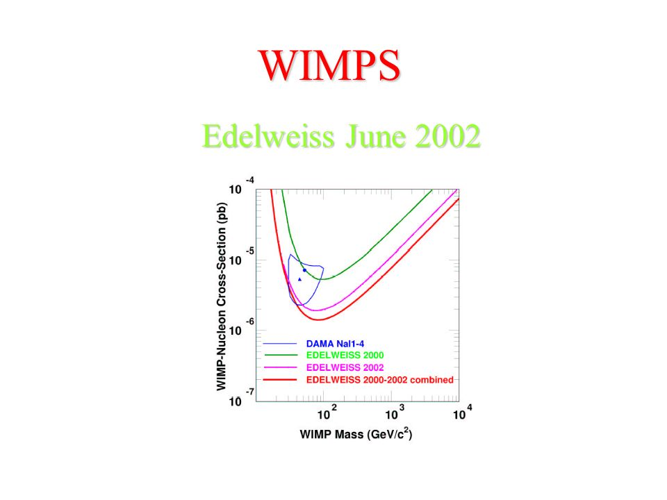 WIMPS Edelweiss (1600 metros sob Frejus) 1 kg de Germanio
