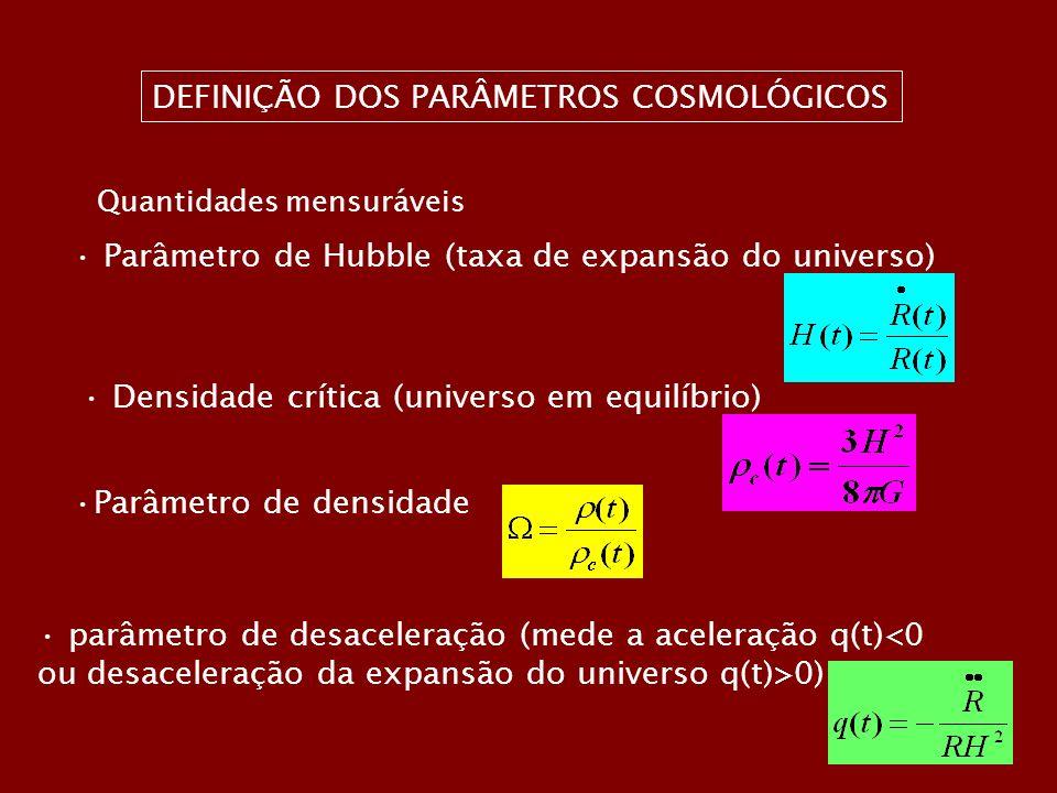 DEFINIÇÃO DOS PARÂMETROS COSMOLÓGICOS Quantidades mensuráveis Parâmetro de Hubble (taxa de expansão do universo) Densidade crítica (universo em equilíbrio) Parâmetro de densidade parâmetro de desaceleração (mede a aceleração q(t)<0 ou desaceleração da expansão do universo q(t)>0)