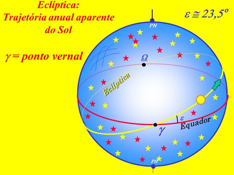 Eclíptica: Trajetória anual aparente do Sol Equador PN PS Eclíptica º = ponto vernal