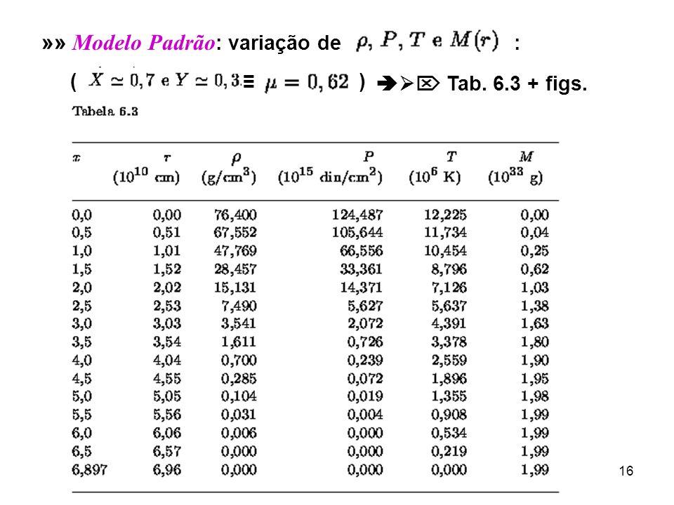 16 »» M odelo Padrão : variação de : ( ) Tab. 6.3 + figs.