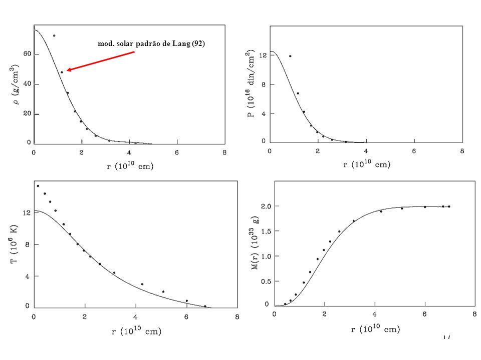 18 5.3: A Massa Limite de Chandrasekhar (Anãs Brancas) É a massa limite que pode suportar a pressão de elétrons degenerados relativísticos; Pode ser obtida a partir da fronteira entre: e - relativísticos no centro um gás de e - relativísticos no centro da AB ( n = 3, P 4/3 ) e um gás de e - não-relativísticos nas partes externas ( n = 3/2, P 5/3 ): 7 x 10 6 g/cm 3 (AB de H e : )