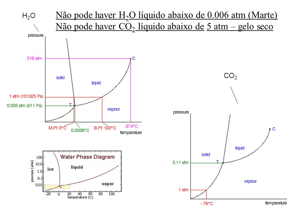 H2OH2O CO 2 Não pode haver H 2 O líquido abaixo de 0.006 atm (Marte) Não pode haver CO 2 líquido abaixo de 5 atm – gelo seco