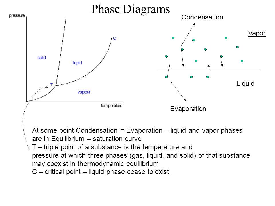 Liquid Vapor Evaporation Condensation At some point Condensation = Evaporation – liquid and vapor phases are in Equilibrium – saturation curve T – tri