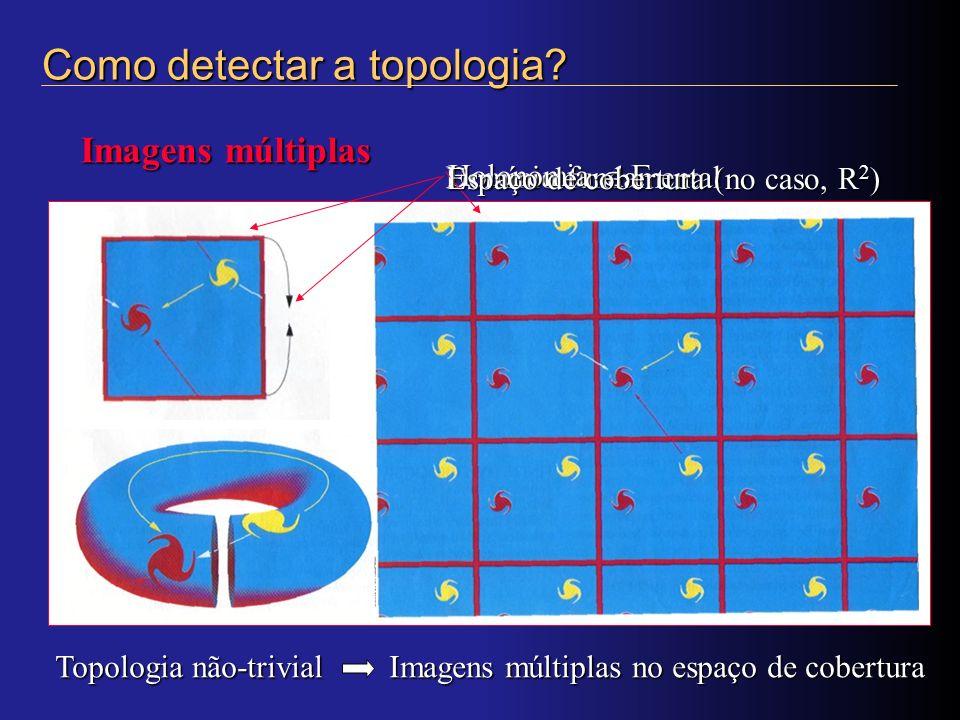 Como detectar a topologia? Imagens múltiplas Topologia não-trivial Imagens múltiplas no espaço de cobertura Domínio fundamental Holonomia Holonomia Es