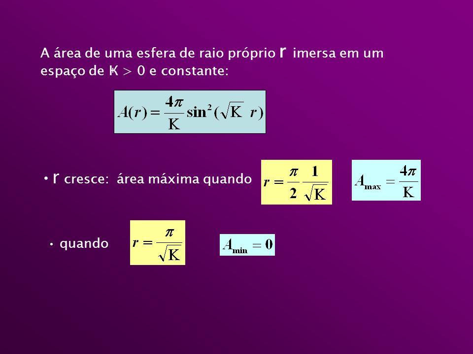 A área de uma esfera de raio próprio r imersa em um espaço de Ҝ > 0 e constante: r cresce: área máxima quando quando